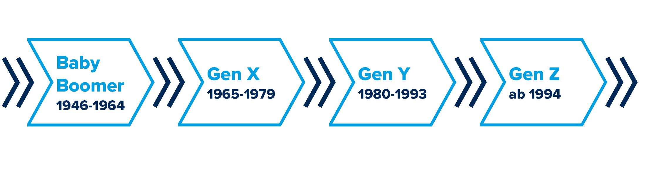 Wirtschaftszeitung Generationen Grafik